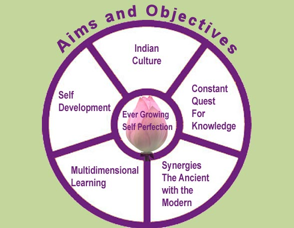 Aims and Objectives of the School (2)